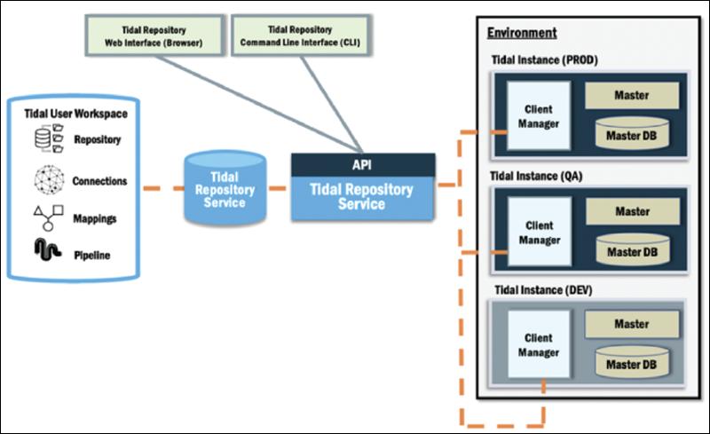 tidal-repository-img